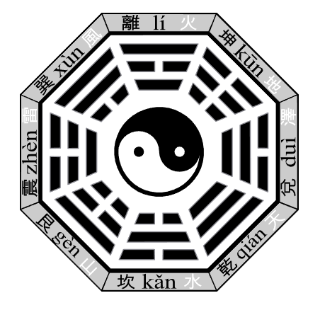 The Trigrams are expressions of yin and yang energy.